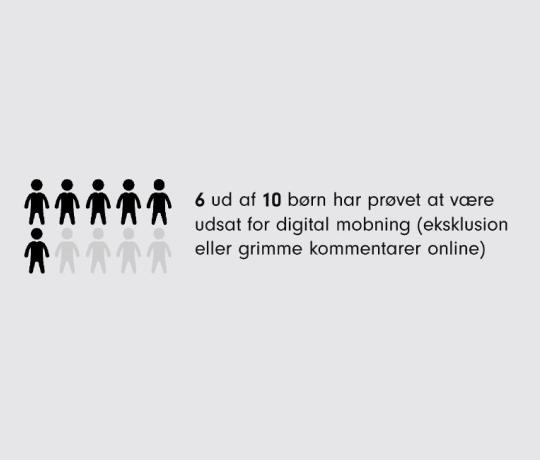 6 ud af 10 skolebørn har været udsat for digital mobning